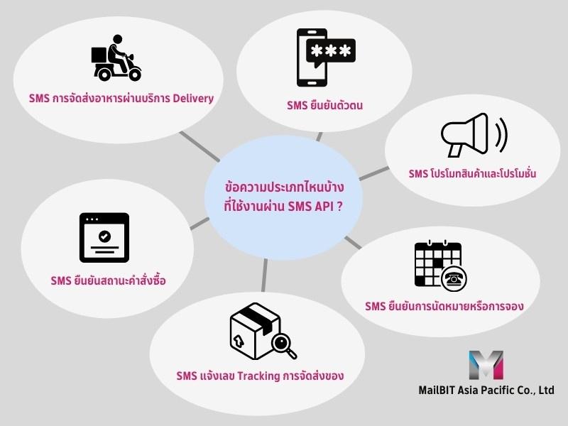 SMS API use case